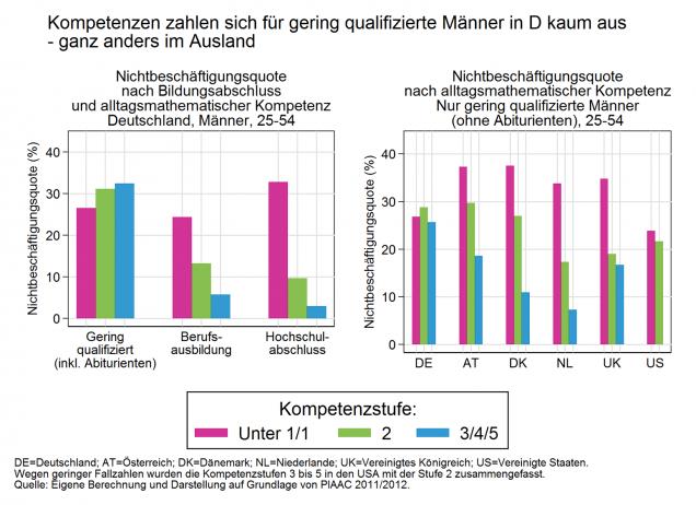 Kompetenzen zahlen sich für gering qualifizierte Männer in D kaum aus - ganz anders im Ausland