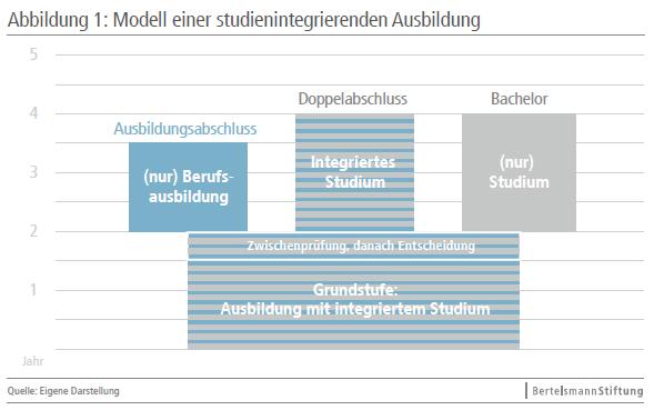studienintegr_Ausbildung