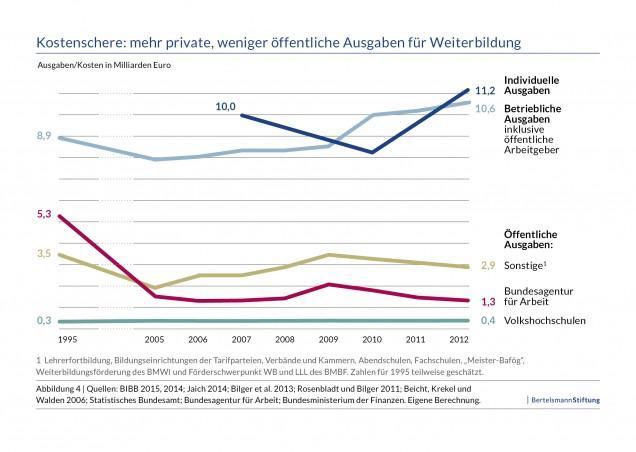 Kostenschere: Mehr private weniger öffentliche Ausgaben für Weiterbildung