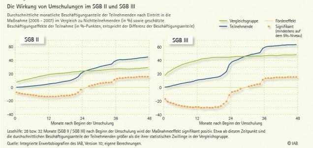 Die Wirkung von Umschulungen im SGB II und SGB III