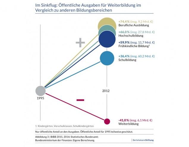 Öffentliche Finanzierung der Weiterbildung sinkt um 41 %