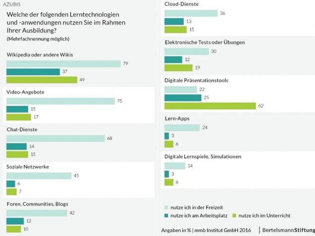 Grafik_Azubis_Genutzte-Lerntechnologien_ 1