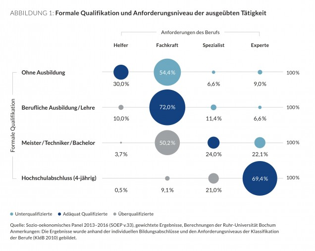 Haeufigkeit_Unterqualifikation_blog
