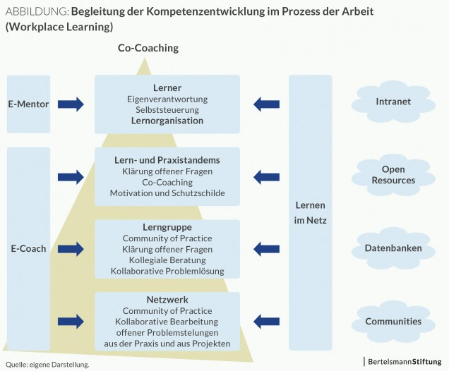 Abbildung: Idealmodell Workplace Learning