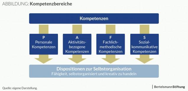 Abbildung: Kompetenzbereiche nach Erpenbeck und Heyse 2007