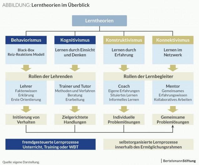 Abbildung: Lerntheorien im Überblick