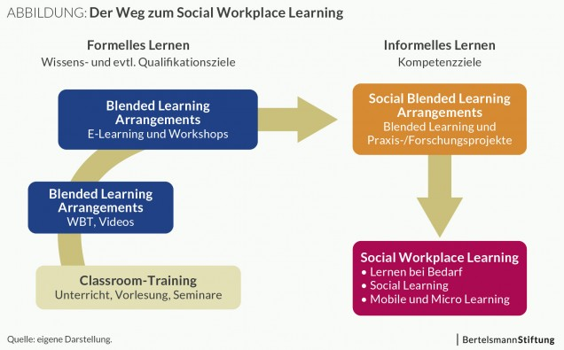 Abbildung: Der Weg zum Social Workplace Learning